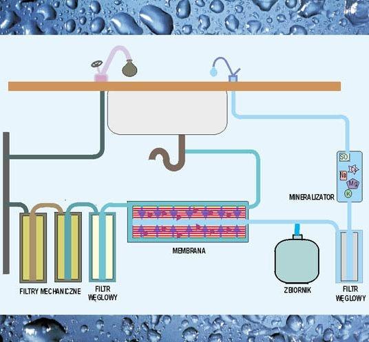 Schemat oczyszczania wody w urządzeniu osmotycznym