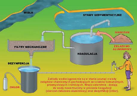 schemat działania zakładów wodociągowych