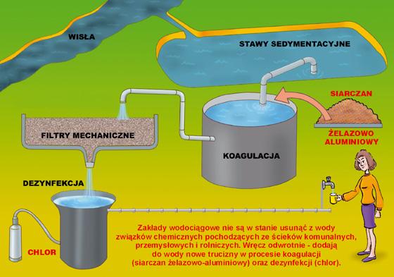 Zakłady wodociągowe